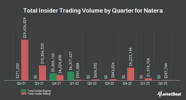 Insider Trading History for Natera (NASDAQ:NTRA)