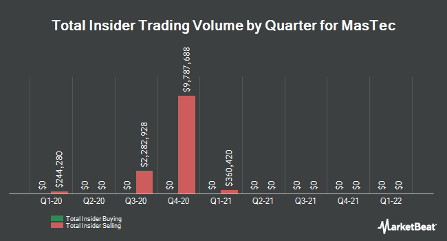 Insider Trades by Quarter for MasTec (NYSE:MTZ)