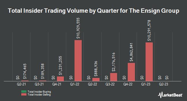 Insider Trades by Quarter for The Ensign Group (NASDAQ:ENSG)