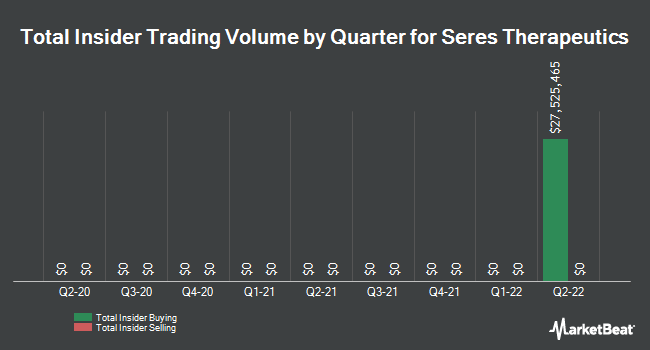 Insider Trades by Quarter for Seres Therapeutics (NASDAQ:MCRB)