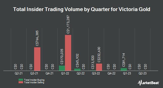 Insider Trading History for Victoria Gold (CVE:VIT)