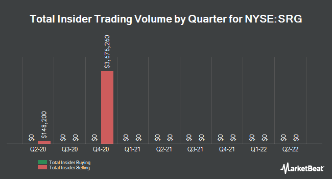 Insider Trades by Quarter for Seritage Growth Properties (NYSE:SRG)