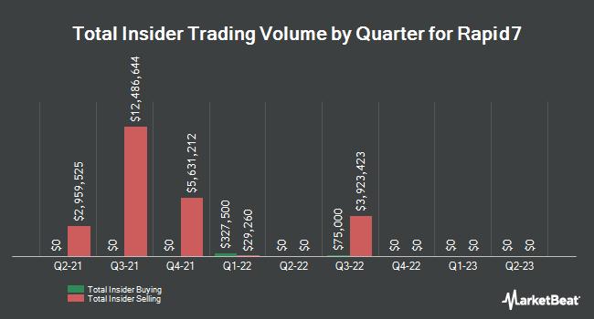 Insider Trades by Quarter for Rapid7 (NASDAQ:RPD)