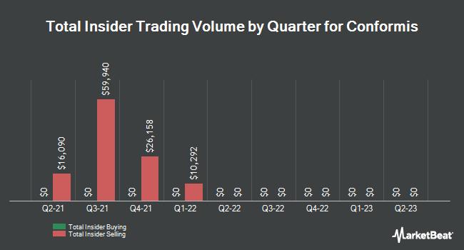 Insider Trading History for ConforMIS (NASDAQ:CFMS)