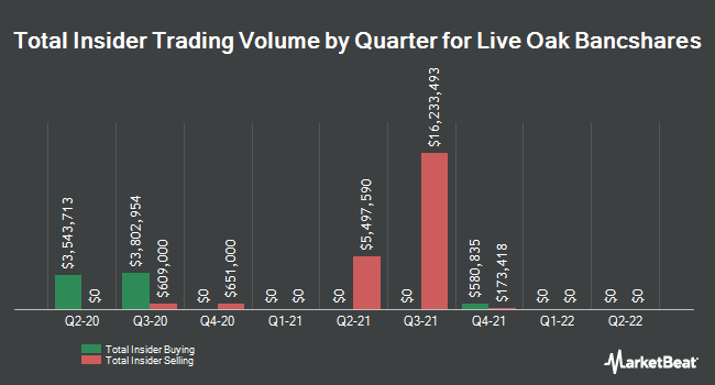 Insider Trades by Quarter for Live Oak Bancshares (NASDAQ:LOB)