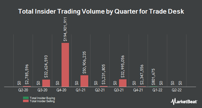 Insider Trades by Quarter for Trade Desk (NASDAQ:TTD)