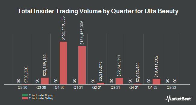 Insider Trades by Quarter for Ulta Beauty (NASDAQ:ULTA)