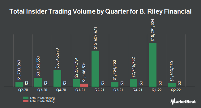 Insider Trading History for B. Riley Financial (NASDAQ:RILY)