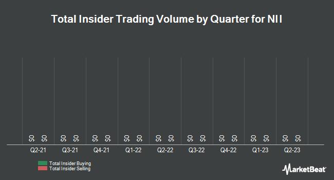 Insider Trades by Quarter for NII (NASDAQ:NIHD)