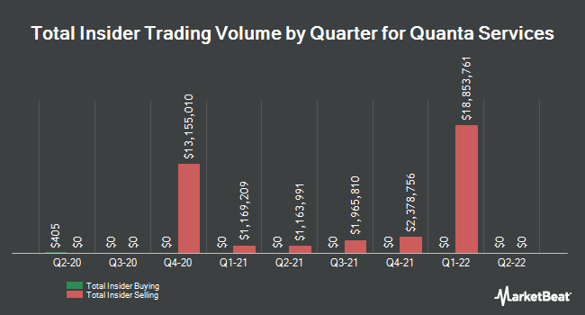 Insider Trades by Quarter for Quanta Services (NYSE:PWR)
