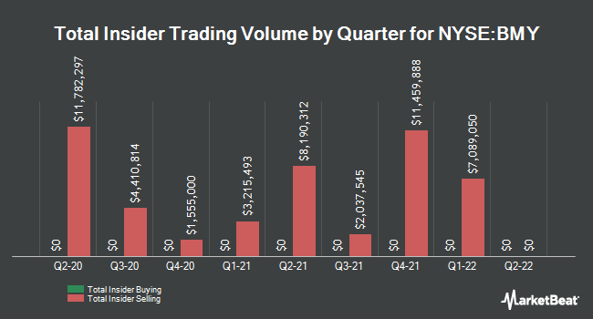 Insider Trades by Quarter for Bristol-Myers Squibb (NYSE:BMY)