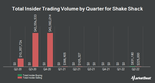 Insider Trades by Quarter for Shake Shack (NYSE:SHAK)