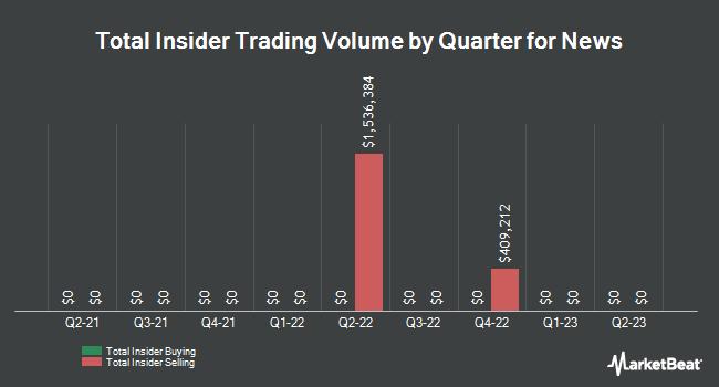 Insider Trades by Quarter for News (NASDAQ:NWSA)