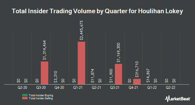 Insider Trades by Quarter for Houlihan Lokey (NYSE:HLI)