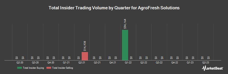 Insider Trading History for AgroFresh Solutions (NASDAQ:AGFS)