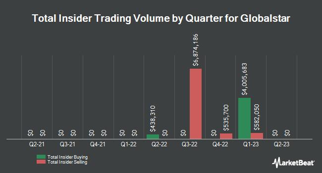 Insider Trading History for Globalstar (NYSEAMERICAN:GSAT)