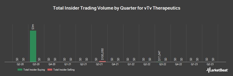 Insider Trading History for vTv Therapeutics (NASDAQ:VTVT)