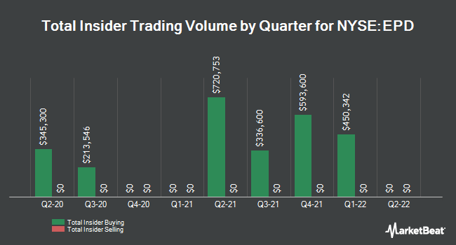 Insider Trading History for Enterprise Products (NYSE:EPD)