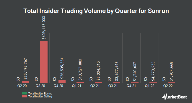 Insider Trades by Quarter for Sunrun (NASDAQ:RUN)