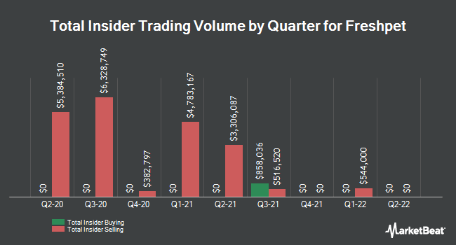 Insider Trades by Quarter for Freshpet (NASDAQ:FRPT)