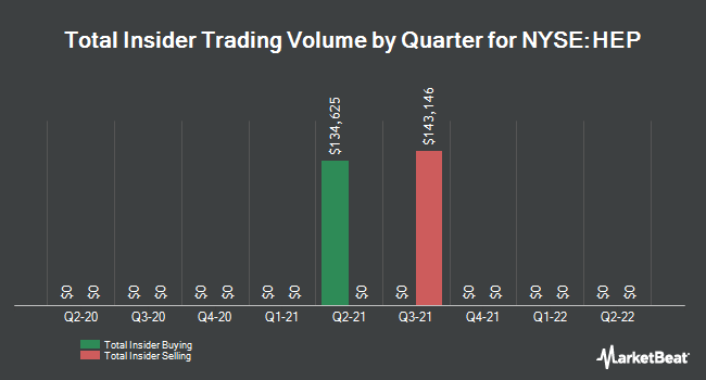 Insider Trades by Quarter for Holly Energy Partners (NYSE:HEP)