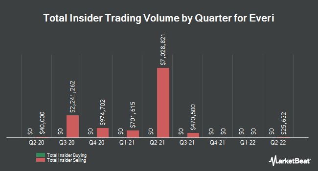 Insider Trades by Quarter for Everi Holdings (NYSE:EVRI)