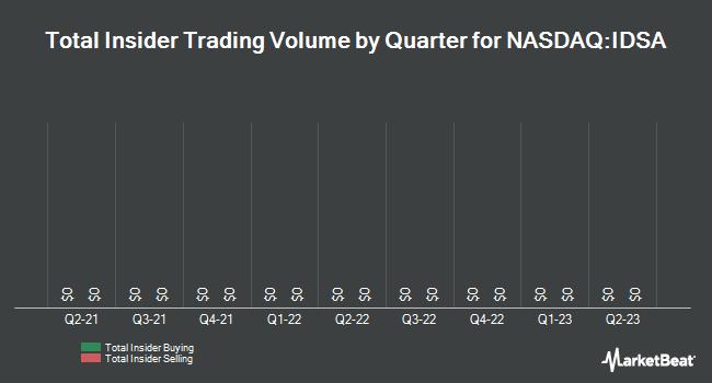 Insider Trades by Quarter for Industrial Services of America (NASDAQ:IDSA)