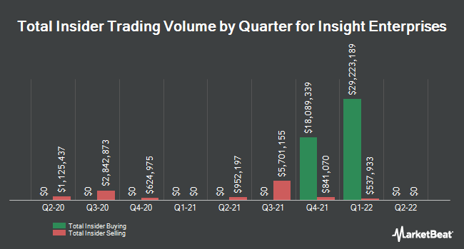 Insider Trades by Quarter for Insight Enterprises (NASDAQ:NSIT)