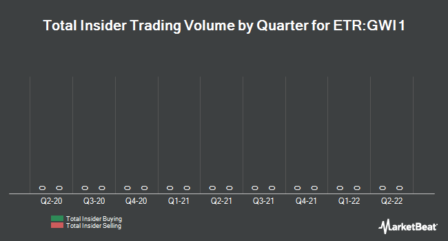 Insider Trading History for Gerry Weber (ETR:GWI1)