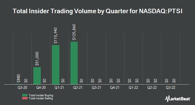 Insider Trading History for PAM Transport (NASDAQ:PTSI)