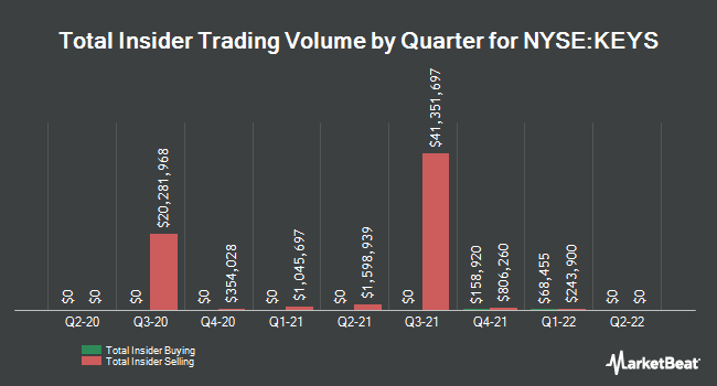 Insider Trades by Quarter for Keysight Technologies (NYSE:KEYS)