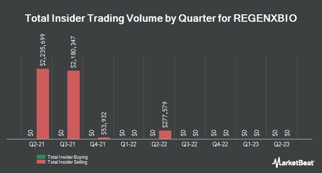 Insider Trading History for REGENXBIO (NASDAQ:RGNX)