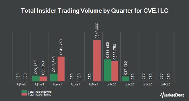 Insider Trades by Quarter for International Lithium (CVE:ILC)