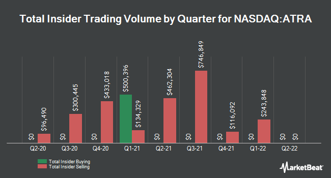 Insider Trades by Quarter for Atara Biotherapeutics (NASDAQ:ATRA)