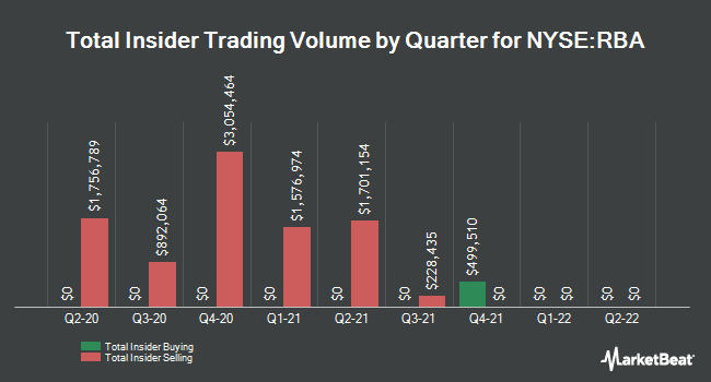 Insider Trades by Quarter for Ritchie Bros. Auctioneers Incorporated (NYSE:RBA)