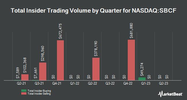 Insider Trades by Quarter for Seacoast Banking Corporation of Florida (NASDAQ:SBCF)