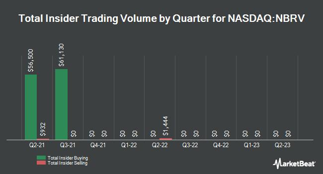 Insider Trades by Quarter for Nabriva Therapeutics (NASDAQ:NBRV)