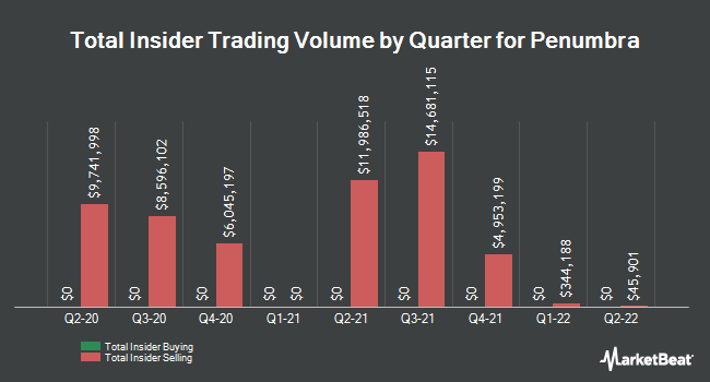 Insider Trades by Quarter for Penumbra (NYSE:PEN)