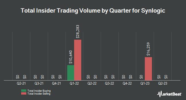 Insider Trading History for Synlogic (NASDAQ:SYBX)