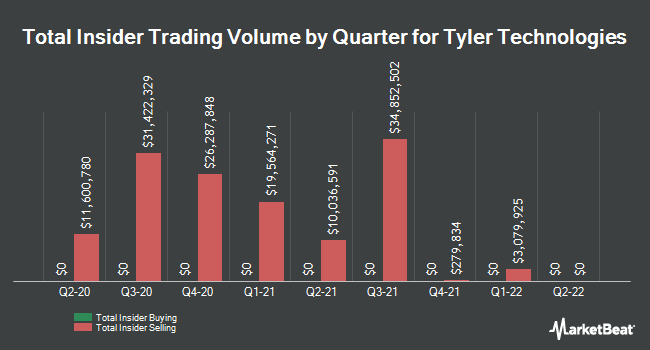 Insider Trading History for Tyler Technologies (NYSE:TYL)