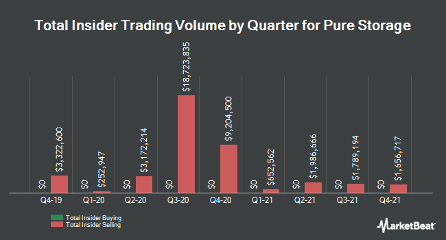 Insider Trades by Quarter for Pure Storage (NYSE:PSTG)