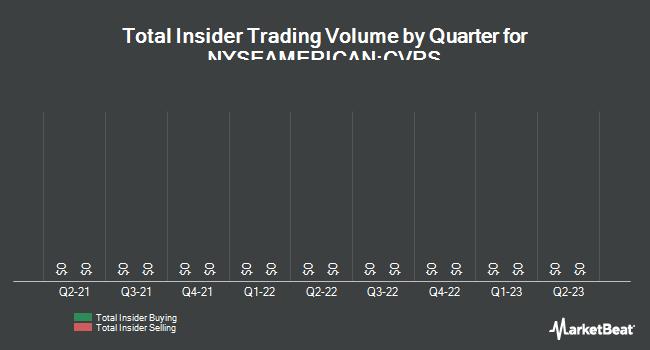 Insider Trades by Quarter for Corindus Vascular Robotics (NYSEAMERICAN:CVRS)