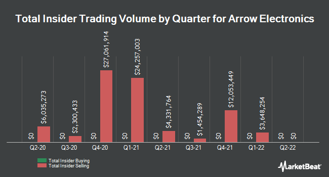 Insider Trades by Quarter for Arrow Electronics (NYSE:ARW)