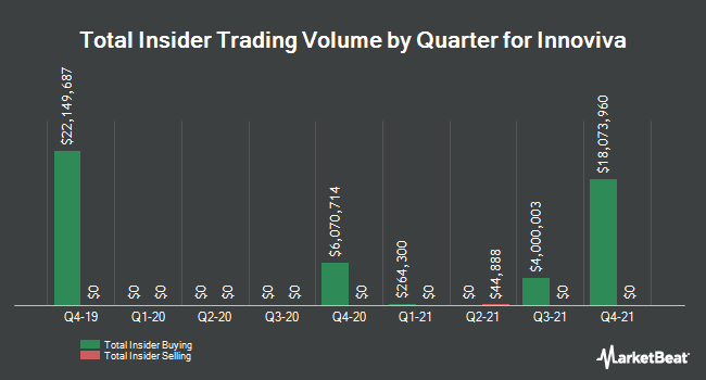 Insider Trades by Quarter for Innoviva (NASDAQ:INVA)