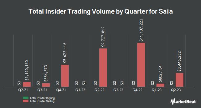 Insider Trades by Quarter for Saia (NASDAQ:SAIA)