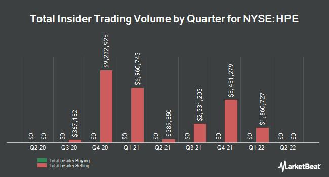 Insider Trades by Quarter for Hewlett Packard Enterprise (NYSE:HPE)