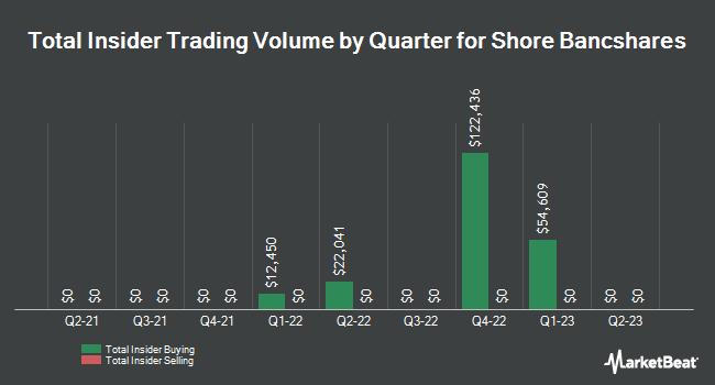Insider Trades by Quarter for Shore Bancshares (NASDAQ:SHBI)