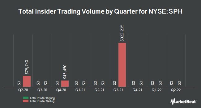 Insider Trades by Quarter for Suburban Propane Partners (NYSE:SPH)