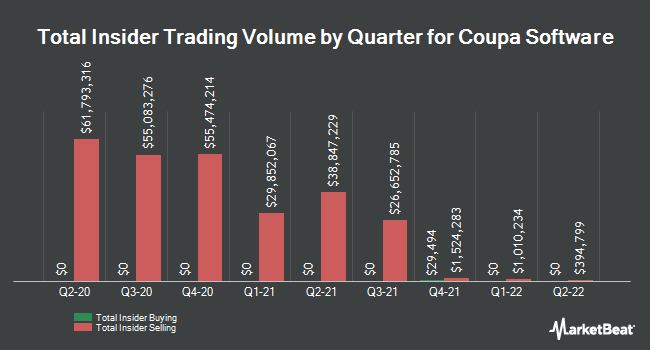 Insider Trades by Quarter for Coupa Software (NASDAQ:COUP)