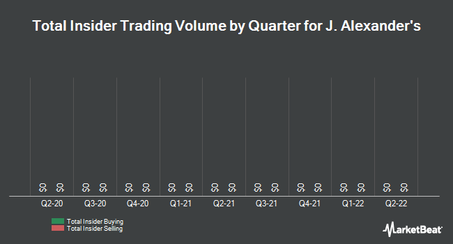 Insider Trades by Quarter for J Alexanders (NYSE:JAX)